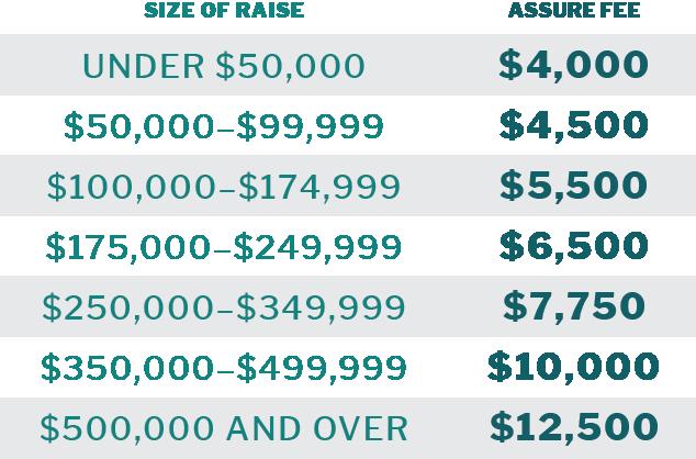 Assure Labs SPV Pricing Tiers
