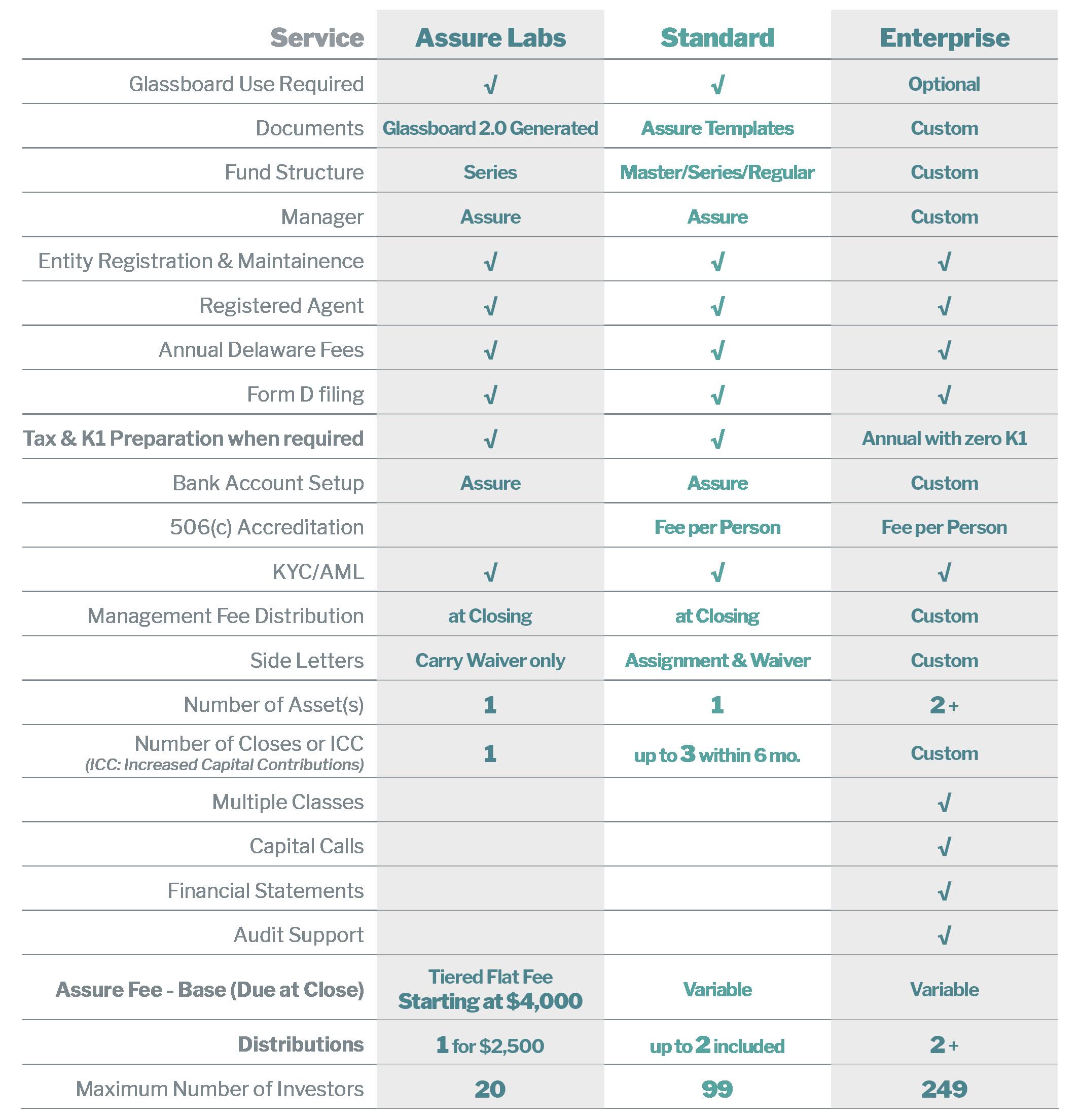Assure SPV Product Tiers